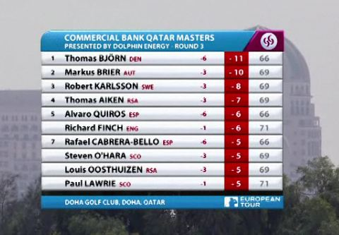 Álvaro Quirós y Rafa Cabrera-Bello saldrán a por la victoria en Qatar