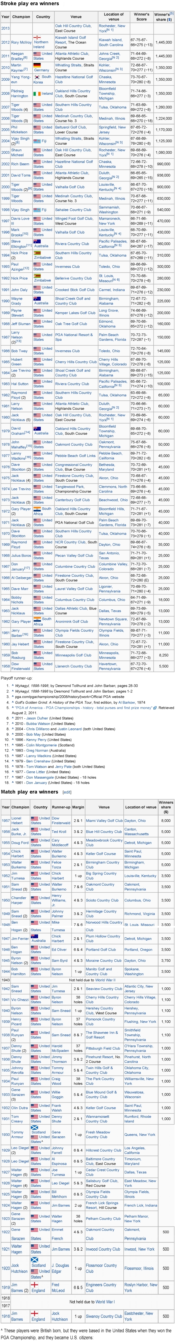 Ganadores PGA Championship