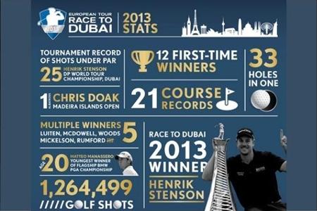 El European Tour 2013 en números