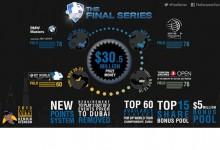 El Tour da marcha atrás y anuncia importantes cambios en las Final Series y en la Race to Dubai