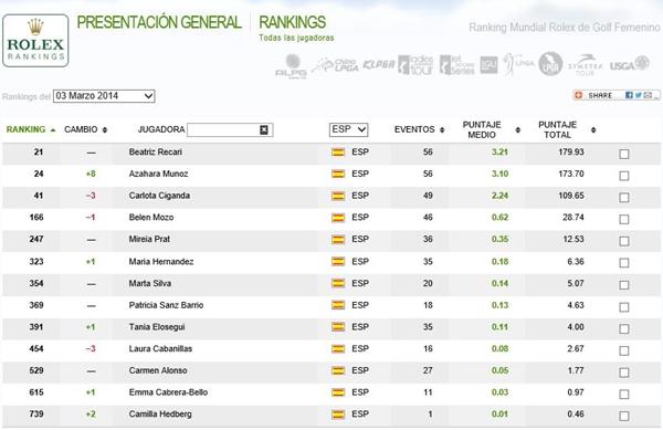 Ranking Rolex