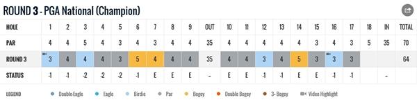 Tiger Woods Honda Classic tarjeta 3