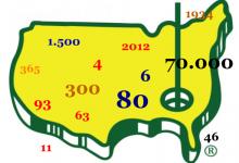 Las Cifras y Letras que todos debemos conocer sobre Augusta. 2ª Parte: Números