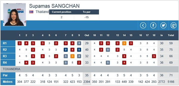 Supamas Sangchan 59 golpes