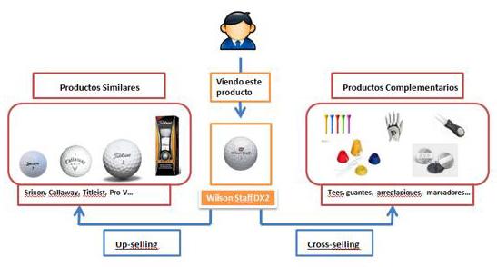 Diagrama Cross Selling