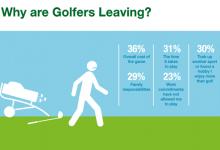 Conozcamos un poco más sobre la evolución del golf en el Reino Unido que nos debe hacer pensar…