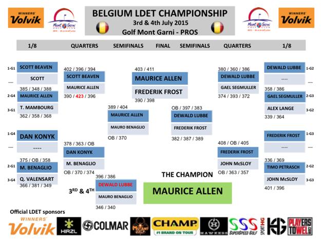 LDET matchplays results Brlgium