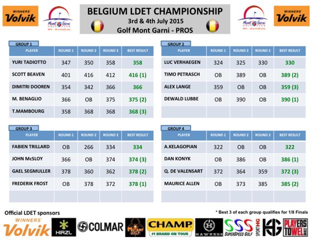 LDET qualifying groups results Belgium