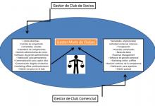Nuevo post de Pablo Riestra: La disyuntiva entre gestión comercial y de socios de un Club de Golf