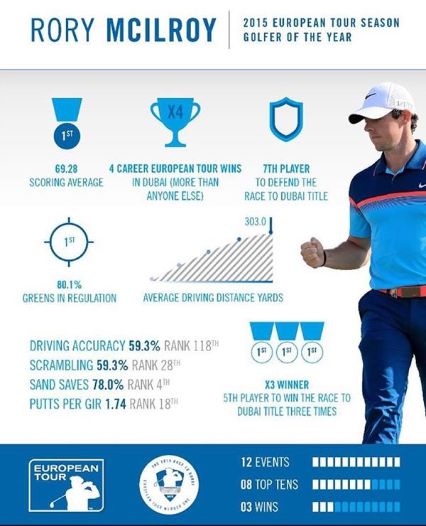 Números de Rory McIlroy 2015. Infografía: European Tour