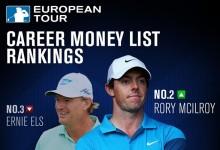McIlroy ya es el segundo golfista de la historia en la lista de ganancias del Tour Europeo con casi 29M€
