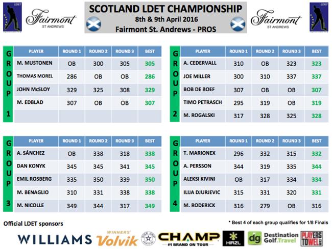 Scotland LDET Champ_Qualifying groups