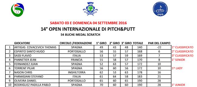 CLASSIFICA-FINALE-14°Open-Internazionale-PitchPutt