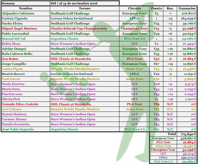 16-11-14-ganancias-jugadores