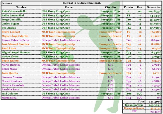 16-12-12-ganancias-jugadores