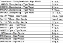Tiger cumple 41 años… y Golf Channel lo celebra con ¡15 horas de emisión dedicadas a sus Major!
