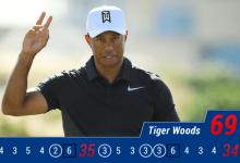 ¡Volvió! Tiger regresa a la competición mostrando sus armas y una gran tarjeta que le vale ser 8º