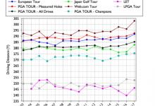 """La USGA y la R&A constatan en un informe """"lo inusual y preocupante"""" del aumento de distancias"""