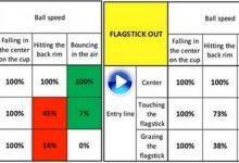 E. Molinari y su equipo explican con la ciencia cómo influye la bandera en el éxito del putt (Incl. VÍDEO)