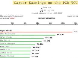 Vea cómo ha sido la evolución de las ganancias de Tiger en su carrera, el único en superar los 100 M$