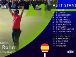 Jon Rahm ya es líder en la Race to Dubai… aunque confirma que no jugará hasta el último torneo