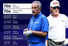 Miguel A. Jiménez sigue haciendo historia en el ET: Iguala el record de Torrance: 706 torneos jugados