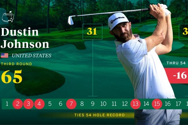 PGA Tour, European Tour, Masters de Augusta 2020 j3, Augusta National, Dustin Johnson Tarjeta,