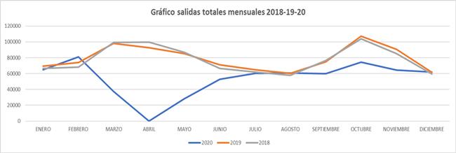 01 Gráfico Salidas Mensuales 2018-2019-2020